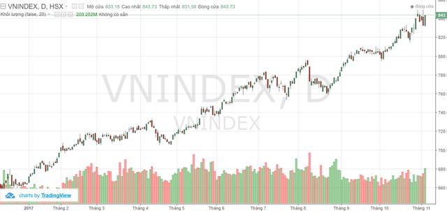 Thị trường sẽ tích cực hơn trong tuần tới?