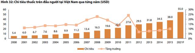 Chi tiêu thuốc trên đầu người Việt Nam vẫn còn thấp
