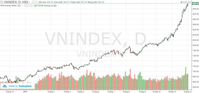 VnIndex trên hành trình trở lại đỉnh cao 2007