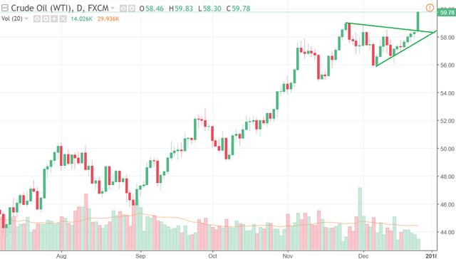 Giá dầu WTI tăng vọt lên sát ngưỡng 60 USD/thùng