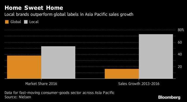 Ở khu vực châu Á Thái Bình Dương, các thương hiệu nội địa tăng trưởng vượt trội so với các thương hiệu quốc tế cả về thị phần và doanh số.