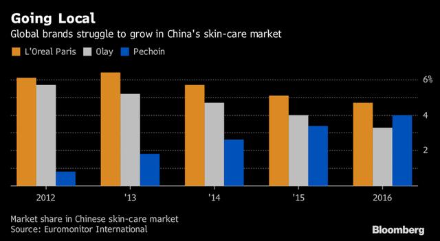 Thị phần của các hãng trên thị trường mỹ phẩm Trung Quốc.