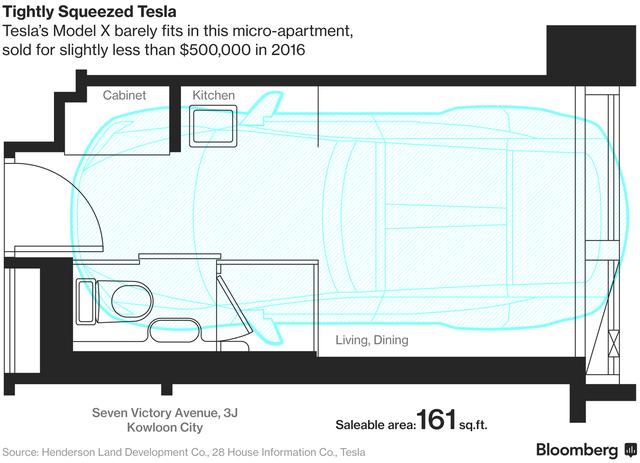 Căn hộ siêu nhỏ ở Hồng Kông chỉ có thể nhét vừa 1 chiếc Tesla Model X.