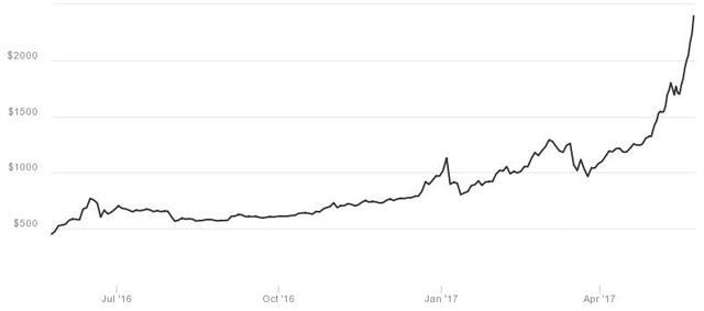 Bitcoin đã tăng giá phi mã kể từ đầu năm đến nay. Nguồn: CoinDesk.