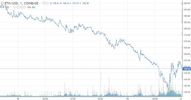 Trong ngày hôm qua, giá của ethereum đã có lúc giảm xuống còn 130,26 USD.