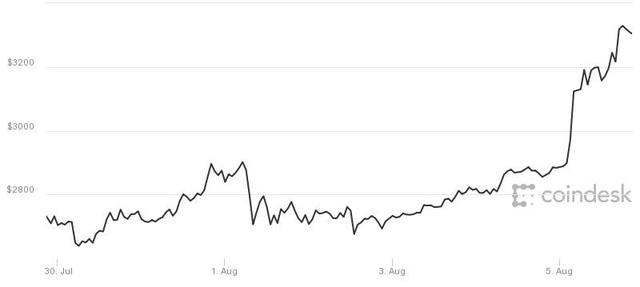 Biến động giá bitcoin trong 1 tuần vừa qua. Nguồn: CoinDesk