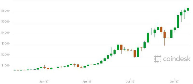 Giá bitcoin trong 12 tháng qua theo coindesk