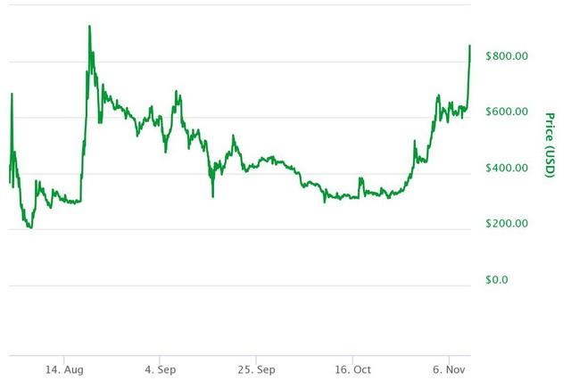Biểu đồ giá bitcoin cash từ khi ra đời đến nay