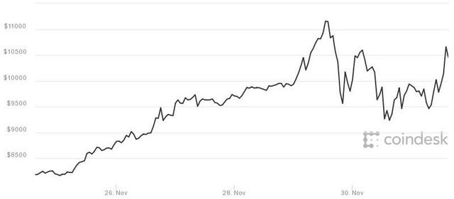 Biến động giá bitcoin trong những ngày vừa qua.