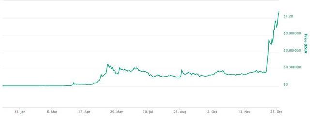 Biểu đồ giá Ripple từ đầu năm đến nay.