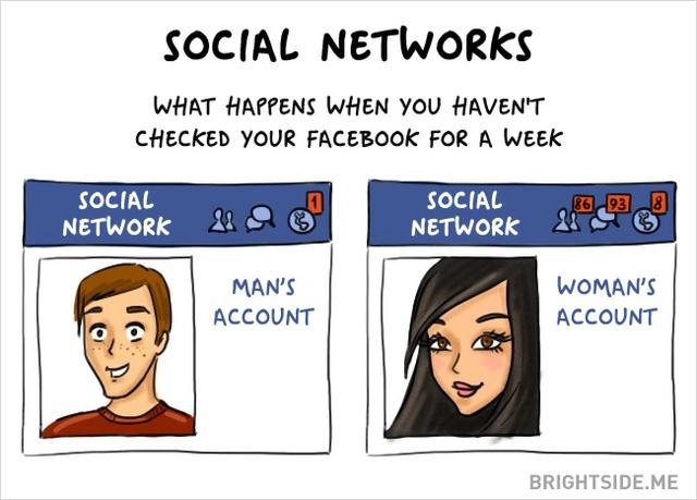Khi không vào Facebook 1 tuần, chắc không mấy ai để ý đến sự vắng mặt của các anh. Nhưng còn các cô gái, luôn có rất nhiều người quan tâm đến họ trên mạng xã hội.