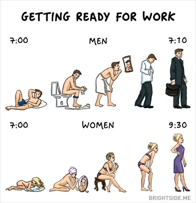 Phụ nữ mất nhiều thời gian để chuẩn bị đi làm, trong khi đàn ông chỉ cần 10 phút cho vẻ ngoài hoàn hảo.