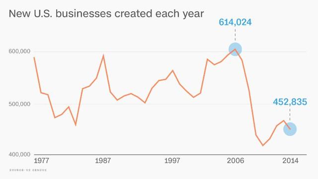 Số doanh nghiệp mới ở Mỹ ngày càng ít theo từng năm.