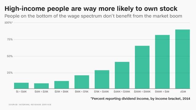 Chứng khoán Mỹ bùng nổ nhưng không phải cơ hội dành cho người nghèo.