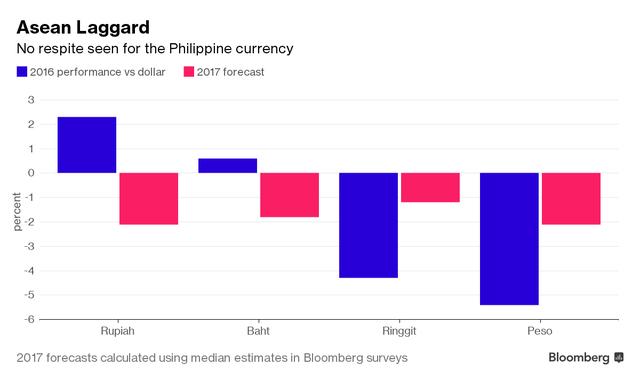 Diễn biến của các đồng tiền chủ chốt ở Đông Nam Á trong năm 2016 và dự đoán cho năm 2017. Nguồn: Bloomberg.