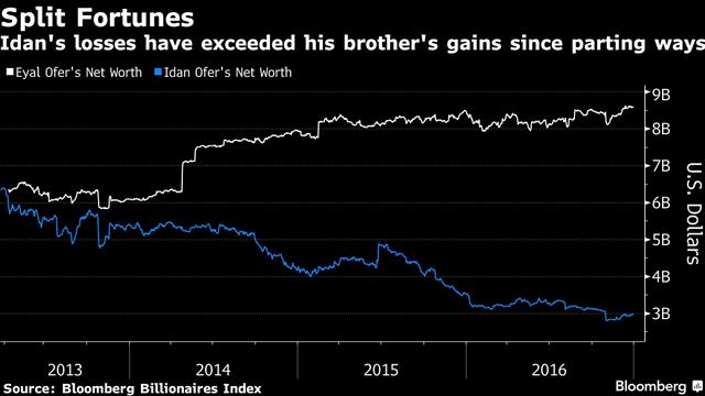 Giá trị tài sản của Eyal và Idan đã biến động ngược chiều. Nguồn: Bloomberg.