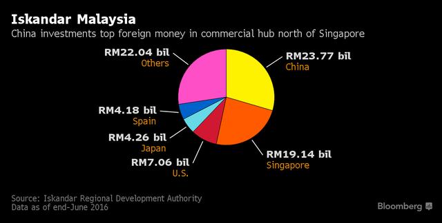 Trung Quốc dẫn đầu lượng vốn đầu tư nước ngoài đổ vào Iskandar. Nguồn: Bloomberg.