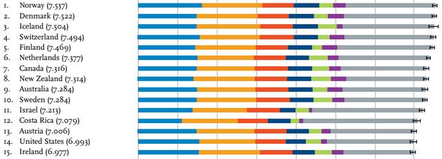 Mỹ không nằm trong danh sách 10 quốc gia hạnh phúc nhất thế giới.