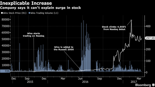 Bản thân Wins cũng không giải thích được sự tăng trưởng điên cuồng trong giá cổ phiếu.