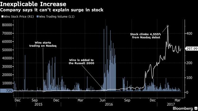 Lúc đỉnh điểm, cổ phiếu Wins có giá tới 450 USD, tương đương mức tăng 4.555%.