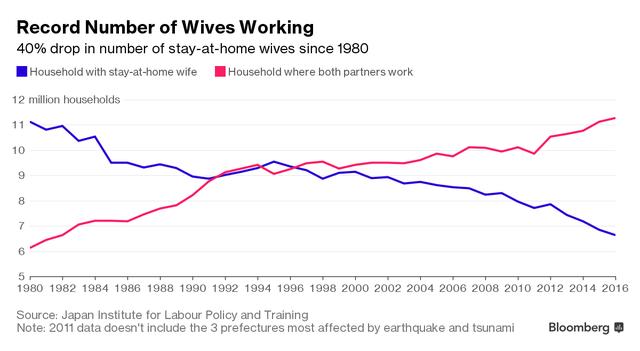Số phụ nữ ở nhà nội trợ đã giảm 40% kể từ những năm 1980. Ảnh: Bloomberg