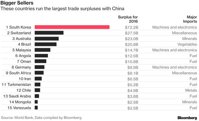 Trung Quốc giờ đang nhập siêu với rất nhiều nước trên thế giới