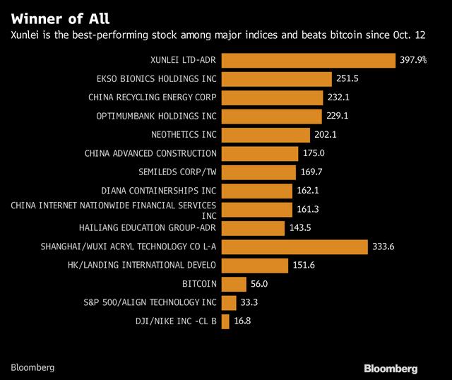 Danh sách 15 cổ phiếu hoạt động tốt nhất trong rổ Nasdaq.