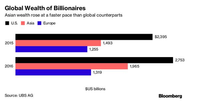 Tổng tài sản của các tỷ phú thế giới chia theo khu vực trong 2 năm 2015 và 2016.