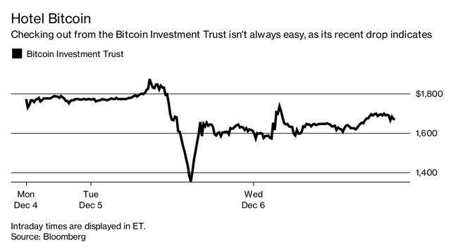 Cổ phiếu quỹ BIT sụt giảm 25% trong khi giá bitcoin đi ngang