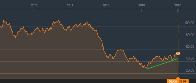Giá dầu khí cũng như nhiều hàng hóa cơ bản khác đang phục hồi ấn tượng