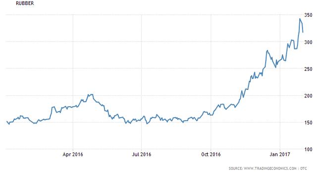 Giá cao su lên cao nhất trong vòng 4 năm vào thời điểm Tết nguyên đán