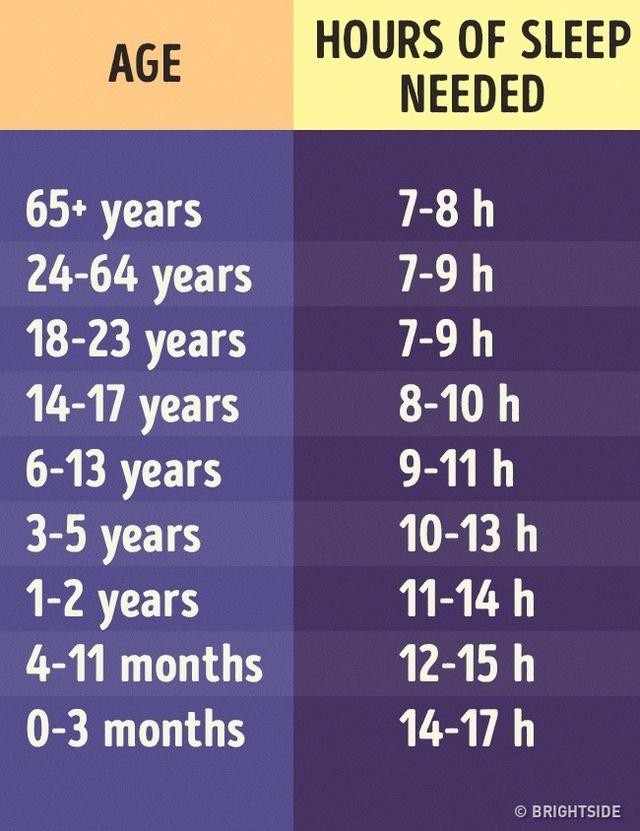 Thời gian ngủ đủ ứng với độ tuổi