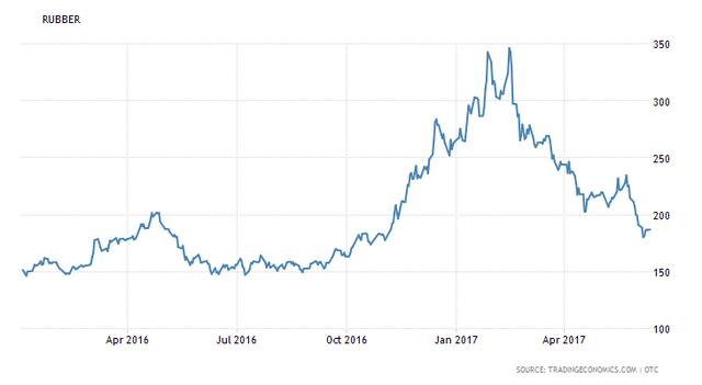 Giá cao su giảm sâu so với thời điểm đầu năm
