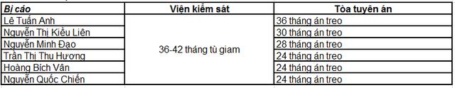 Phiên tòa sáng 29/9: Tuyên án tử hình Nguyễn Xuân Sơn, chung thân Hà Văn Thắm, 34 GĐ chi nhánh/PGD án treo - Ảnh 2.