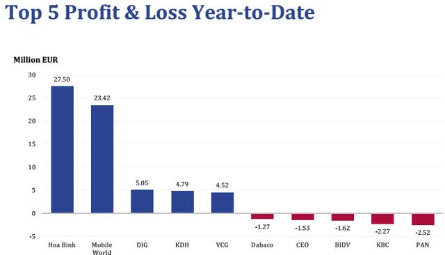 Những khoản đầu tư hiệu quả, thất bại nhất của Pyn Elite Fund từ đầu năm tới nay
