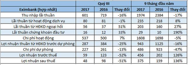 Số liệu từ BCTC hợp nhất của Eximbank. ĐVT: tỷ đồng.