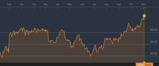 Giá dầu hồi phục tích cực trong những tuần gần đây