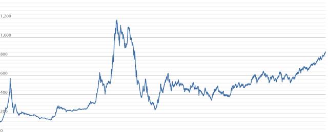 Vốn hóa HoSE chạm mốc kỷ lục 100 tỷ USD - Ảnh 1.