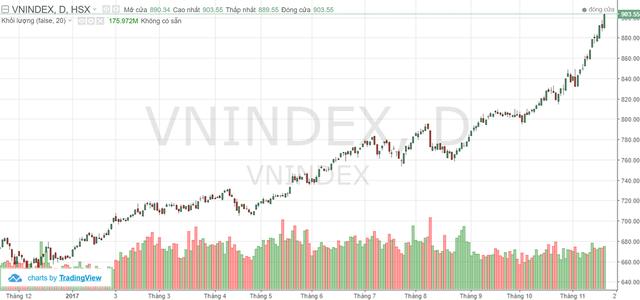 VnIndex đang trên hành trình trở lại đỉnh cao 2007
