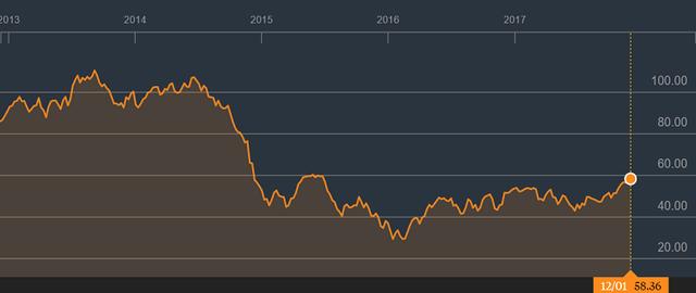 Giá dầu hồi phục đang giúp nhóm cổ phiếu P bứt phá