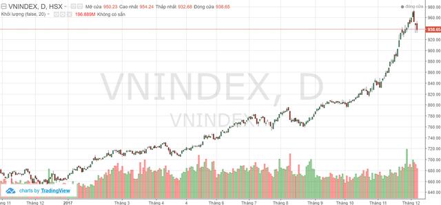 VnIndex hạ nhiệt trước ngưỡng 1.000 điểm