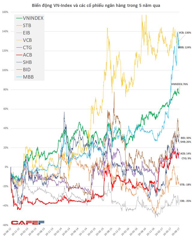 Biến động các cổ phiếu ngân hàng trong 5 năm kể từ ngày 20/8/2012