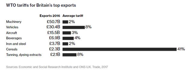 Mức thuế WTO áp lên các mặt hàng xuất khẩu chủ lực của Anh.