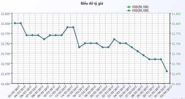 Giá USD mua vào tại ACB trogn 1 tháng qua.