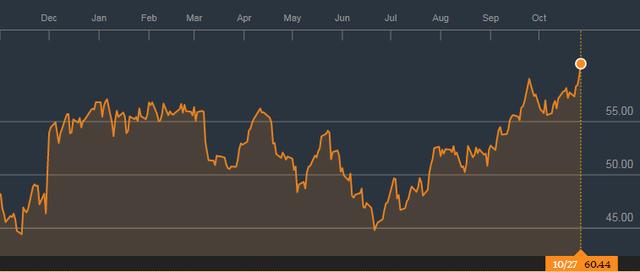 Giá dầu hồi phục là điểm sáng trong tuần giao dịch tiếp theo