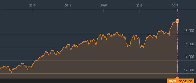 Chỉ số Dow Jones lên mức cao nhất mọi thời đại trong dịp nghỉ Tết nguyên đán