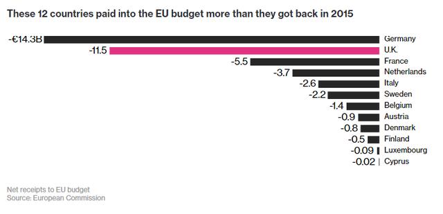 12 nước này đóng góp cho ngân sách EU nhiều hơn so với những gì họ nhận lại trong năm 2015.