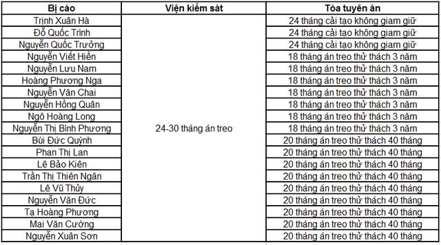 Phiên tòa sáng 29/9: Tuyên án tử hình Nguyễn Xuân Sơn, chung thân Hà Văn Thắm, 34 GĐ chi nhánh/PGD án treo - Ảnh 3.