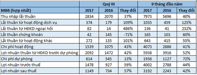 Số liệu từ BCTC hợp nhất của MB. ĐVT: tỷ đồng.
