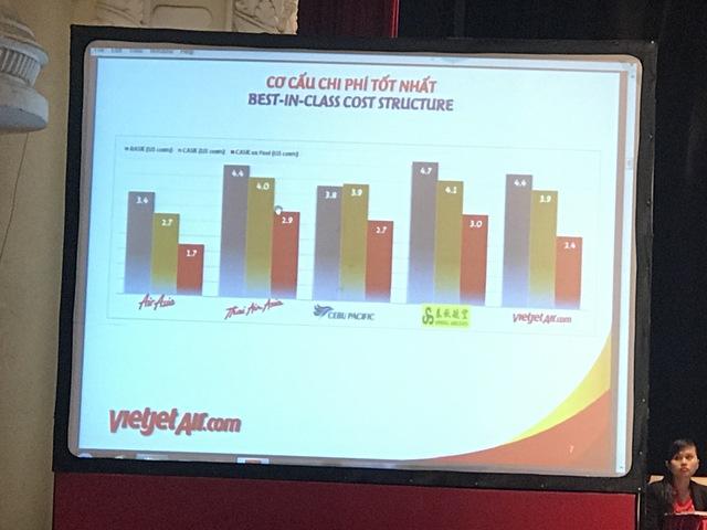 ĐHCĐ Vietjet: Cái nhất mà Vietjet đạt được đó là có cơ cấu chi phí tốt nhất thế giới - Ảnh 1.